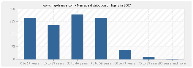 Men age distribution of Tigery in 2007