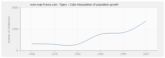 Tigery : Cubic interpolation of population growth