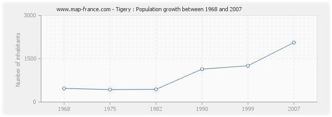 Population Tigery