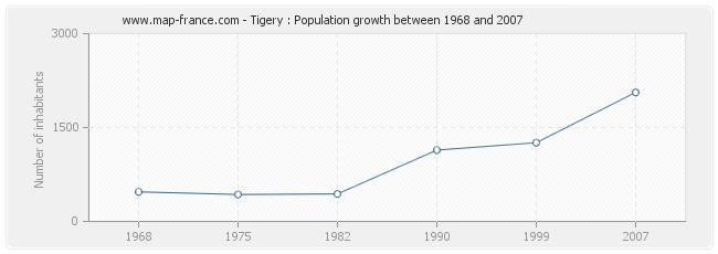 Population Tigery