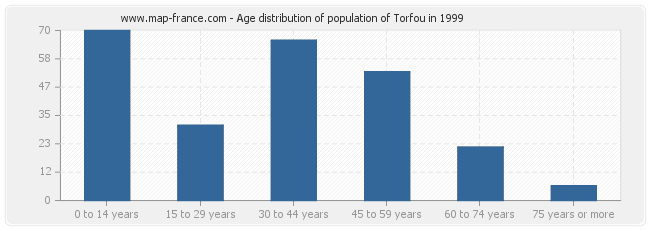 Age distribution of population of Torfou in 1999