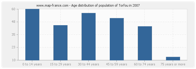 Age distribution of population of Torfou in 2007