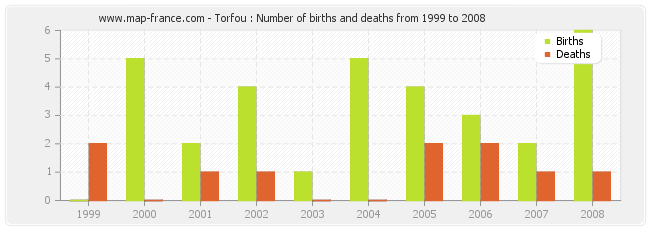 Torfou : Number of births and deaths from 1999 to 2008