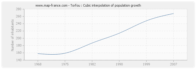 Torfou : Cubic interpolation of population growth