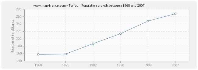 Population Torfou