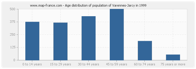 Age distribution of population of Varennes-Jarcy in 1999