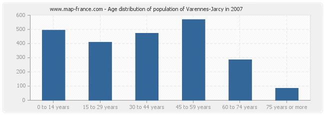 Age distribution of population of Varennes-Jarcy in 2007