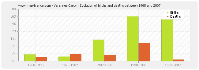 Varennes-Jarcy : Evolution of births and deaths between 1968 and 2007
