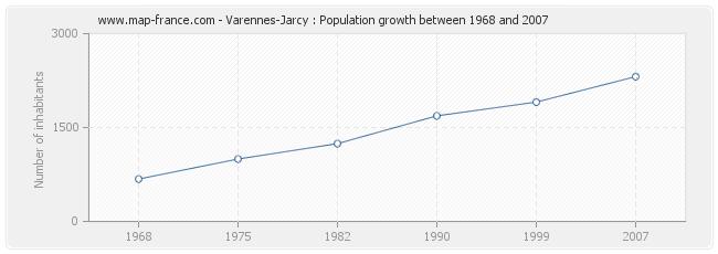 Population Varennes-Jarcy