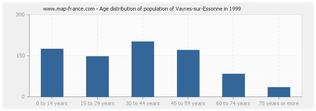Age distribution of population of Vayres-sur-Essonne in 1999