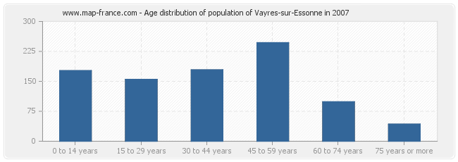 Age distribution of population of Vayres-sur-Essonne in 2007