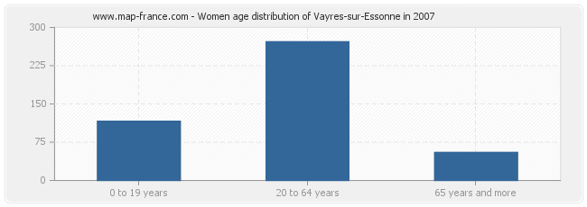 Women age distribution of Vayres-sur-Essonne in 2007