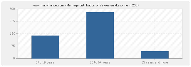 Men age distribution of Vayres-sur-Essonne in 2007