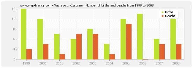 Vayres-sur-Essonne : Number of births and deaths from 1999 to 2008