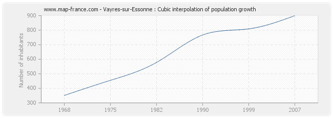 Vayres-sur-Essonne : Cubic interpolation of population growth