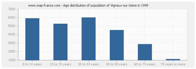 Age distribution of population of Vigneux-sur-Seine in 1999