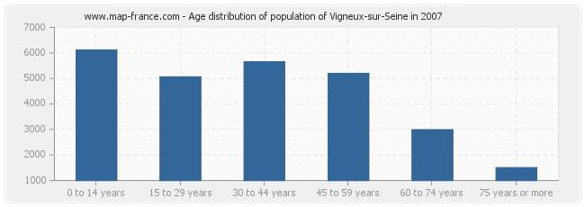 Age distribution of population of Vigneux-sur-Seine in 2007