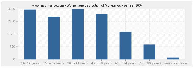 Women age distribution of Vigneux-sur-Seine in 2007