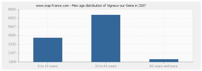 Men age distribution of Vigneux-sur-Seine in 2007