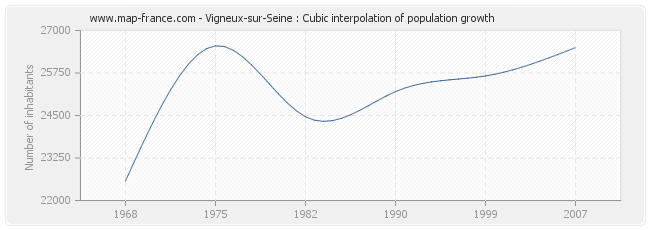 Vigneux-sur-Seine : Cubic interpolation of population growth