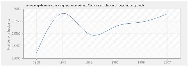 Vigneux-sur-Seine : Cubic interpolation of population growth