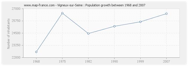 Population Vigneux-sur-Seine