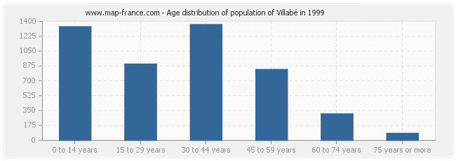 Age distribution of population of Villabé in 1999