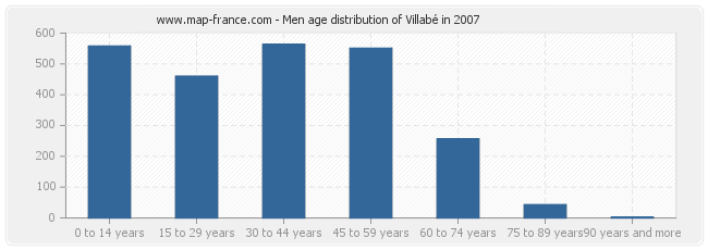 Men age distribution of Villabé in 2007