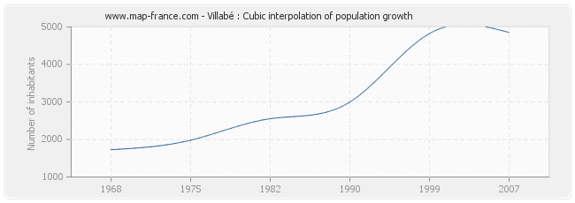 Villabé : Cubic interpolation of population growth