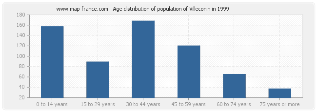 Age distribution of population of Villeconin in 1999