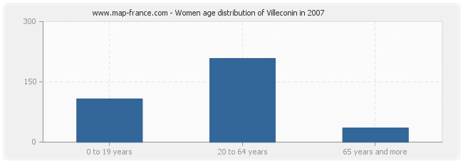 Women age distribution of Villeconin in 2007