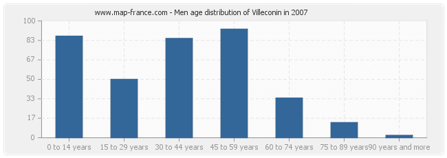Men age distribution of Villeconin in 2007