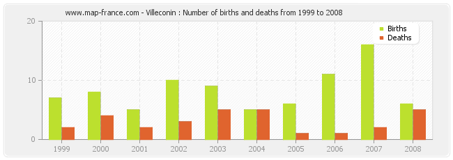 Villeconin : Number of births and deaths from 1999 to 2008