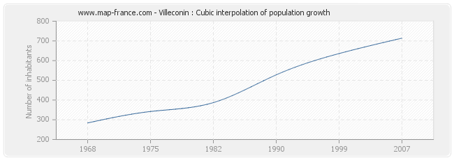 Villeconin : Cubic interpolation of population growth