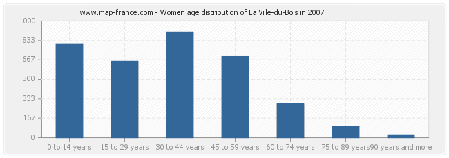 Women age distribution of La Ville-du-Bois in 2007