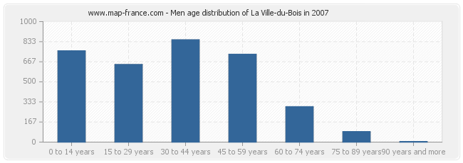 Men age distribution of La Ville-du-Bois in 2007