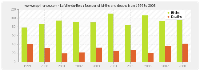 La Ville-du-Bois : Number of births and deaths from 1999 to 2008