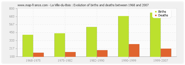La Ville-du-Bois : Evolution of births and deaths between 1968 and 2007
