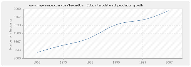 La Ville-du-Bois : Cubic interpolation of population growth