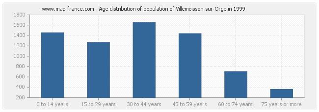 Age distribution of population of Villemoisson-sur-Orge in 1999