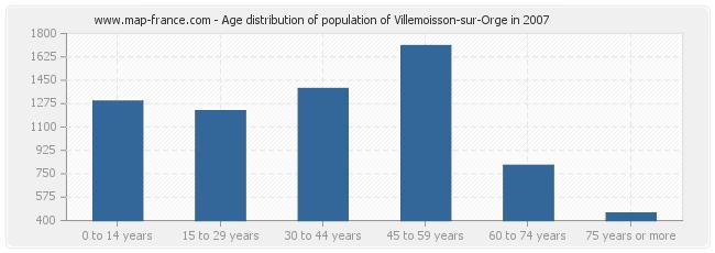 Age distribution of population of Villemoisson-sur-Orge in 2007