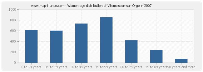 Women age distribution of Villemoisson-sur-Orge in 2007