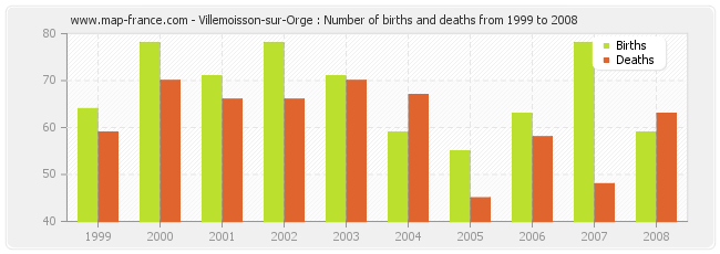 Villemoisson-sur-Orge : Number of births and deaths from 1999 to 2008