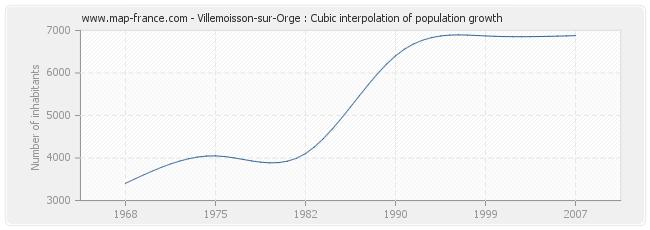 Villemoisson-sur-Orge : Cubic interpolation of population growth