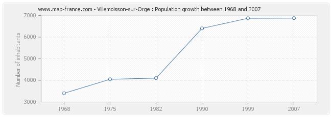 Population Villemoisson-sur-Orge
