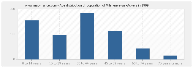 Age distribution of population of Villeneuve-sur-Auvers in 1999