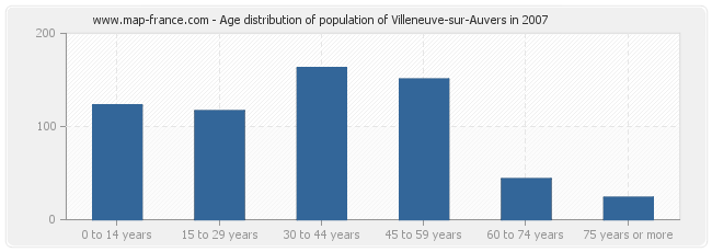 Age distribution of population of Villeneuve-sur-Auvers in 2007