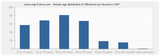 Women age distribution of Villeneuve-sur-Auvers in 2007