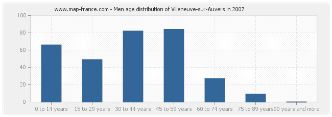 Men age distribution of Villeneuve-sur-Auvers in 2007