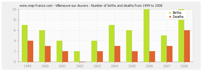 Villeneuve-sur-Auvers : Number of births and deaths from 1999 to 2008